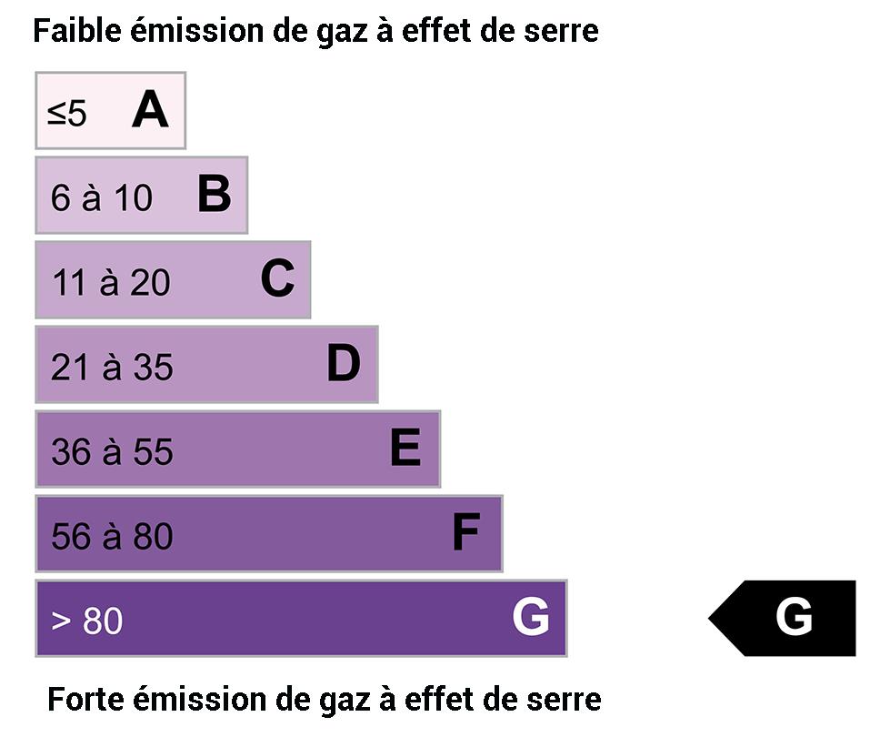 DPE GES : G